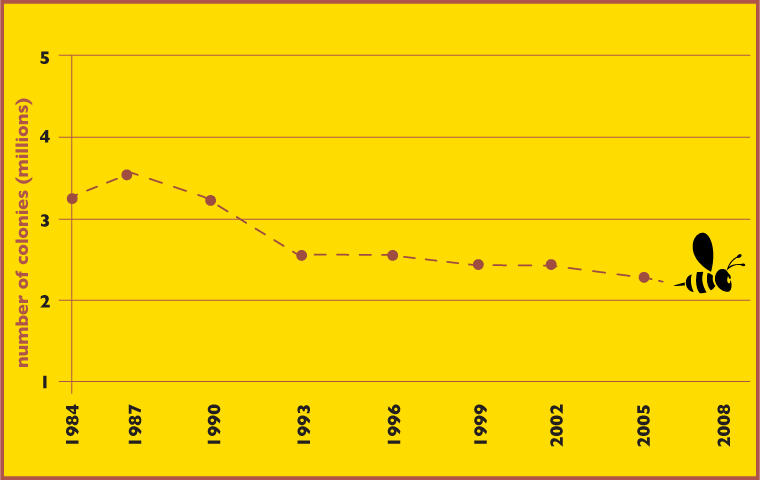 the decline in bee population as a cause of the decrease in crop yield The main cause of the decline was in bee hives such as colony collapse disorder to pollinate their crop worldwide, honeybees yield roughly.